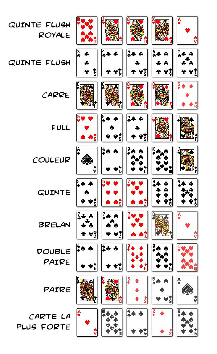 Cartes poker ordre how do comp points work at an online casino